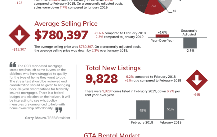 Feb 2019 Market MLS Toronto