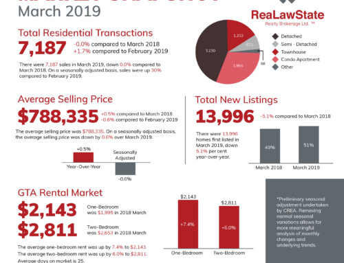 Monthly Market Snapshot: March 2019