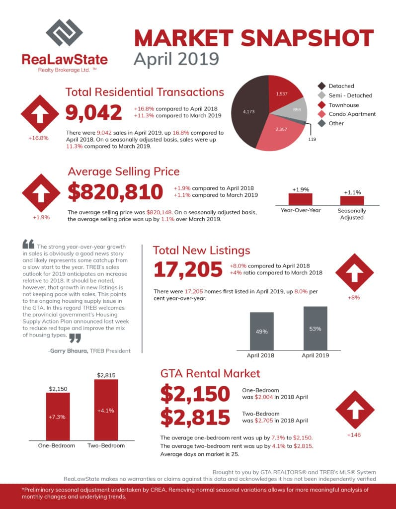 monthly market snapshot april 2019