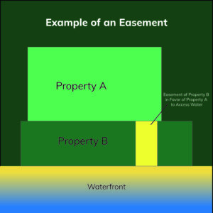 An example of an Easement on Property B in Favor to Property A
